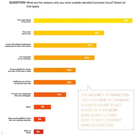 Workfront + Harris Poll research