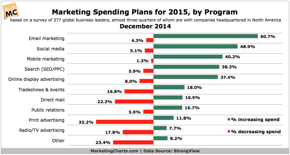StrongView-2015-Marketing-Budget-Plans