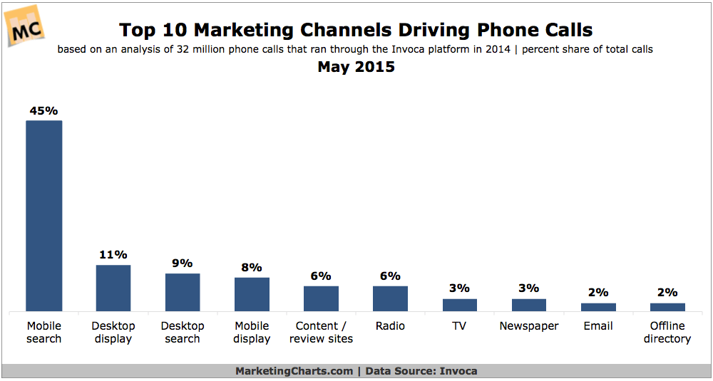 Top-Marketing-Channels-Driving-Phone-Calls
