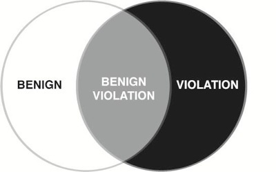 benign-violation-theory