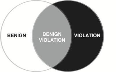 benign-violation-theory