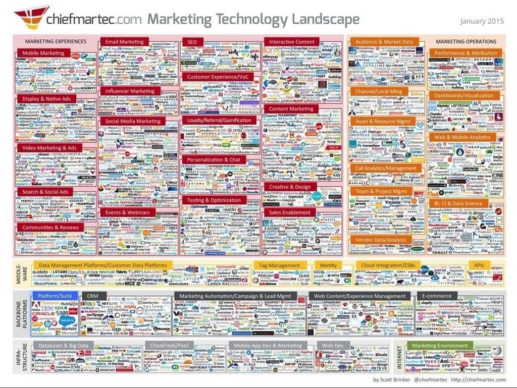 chiefmartec - marketing technology