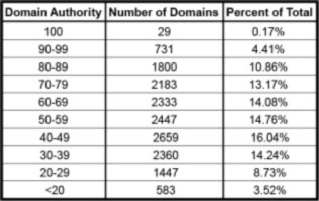 domain-authorities