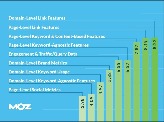 moz-ranking-factors-data