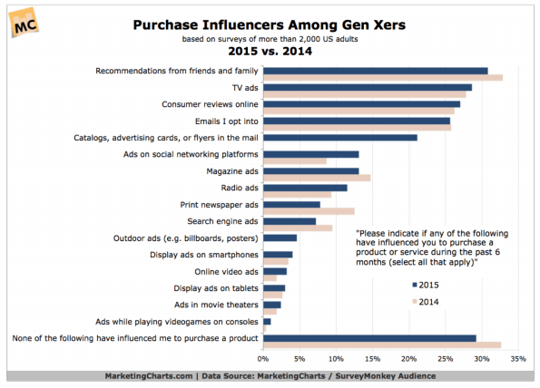 purchase influencers among gen x