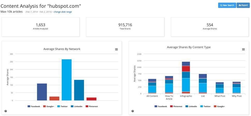 Investigate Bigger Content Pieces with BuzzSumo