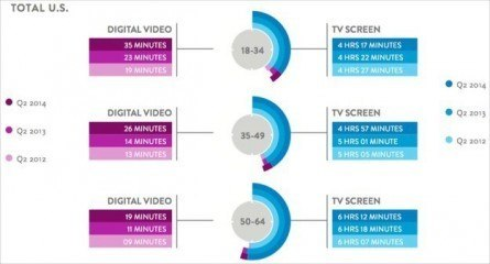 Rise of mobile video, per Nielsen