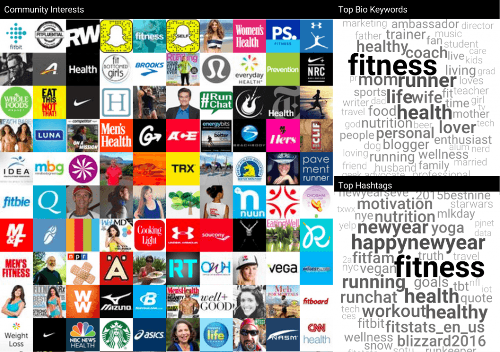 Affinio_FitbitAnalysis_Fitness