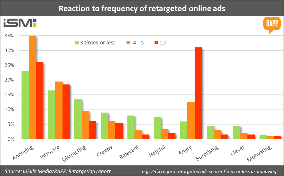Reaction to retargeting ads