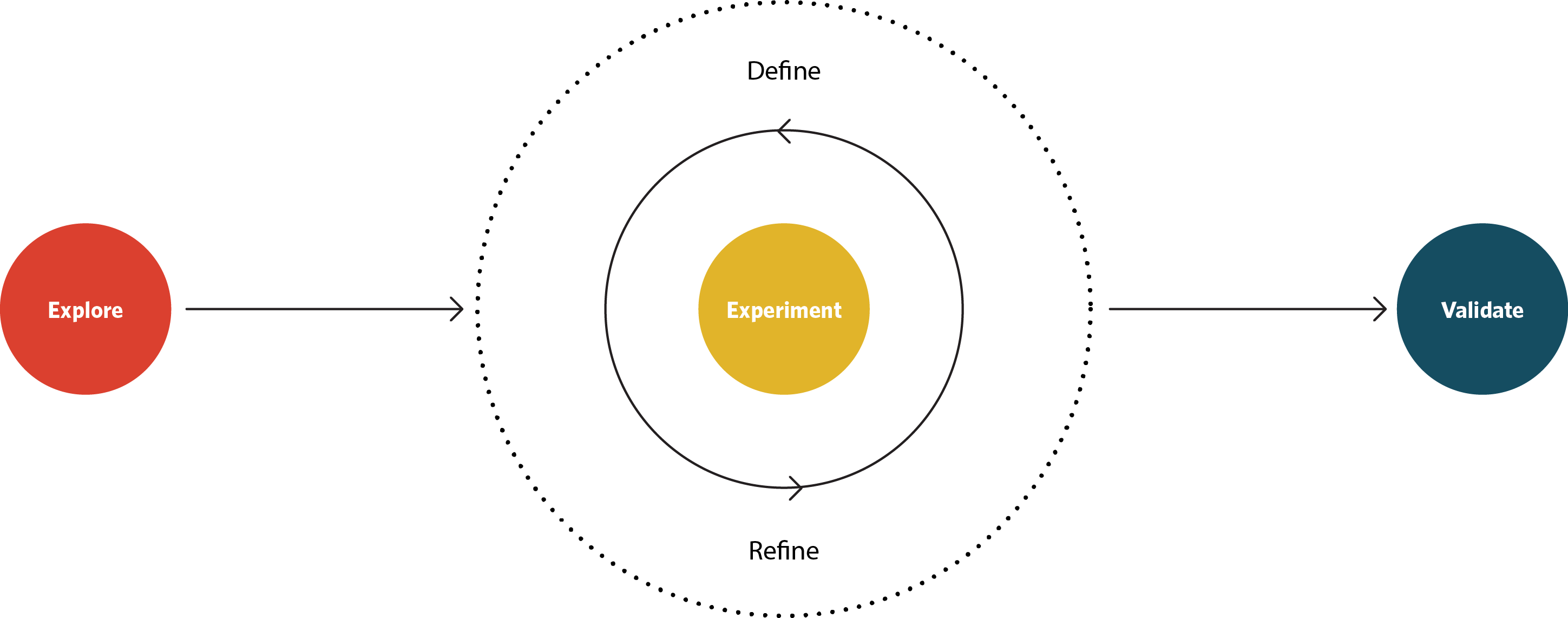 design thinking - design cycle