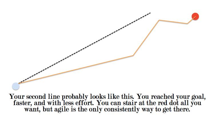 Agile marketing diagram 3