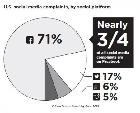 Facebook_vs_Twitter