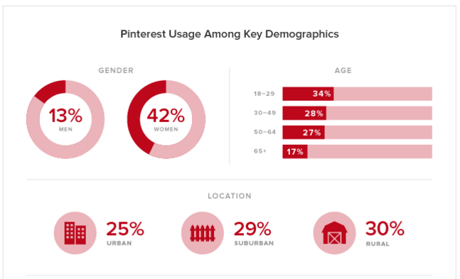 Pew Pinterest data