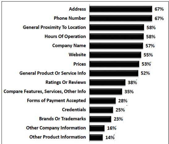 local search study data