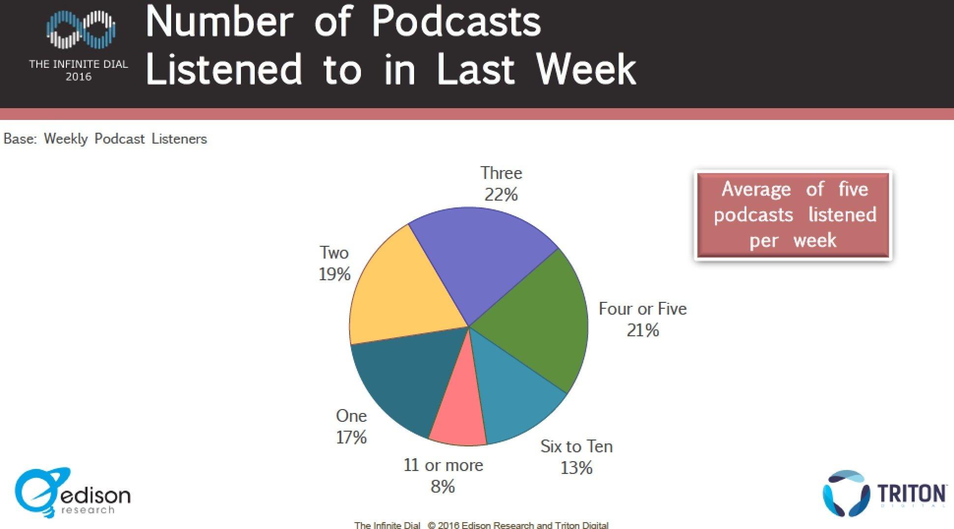 podcast statistics 2016 - 2