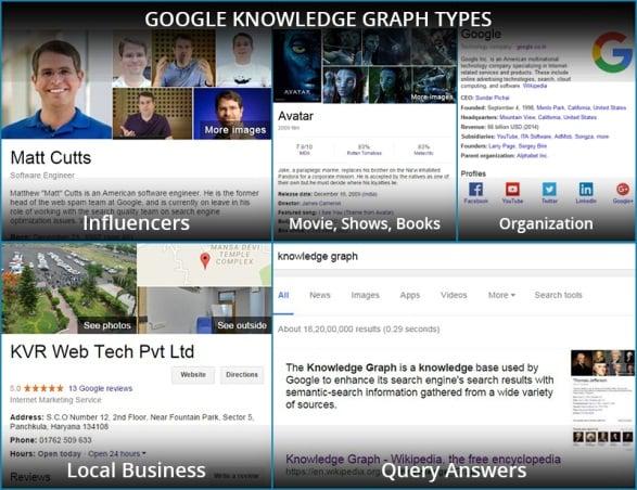 Google knowledge graph types