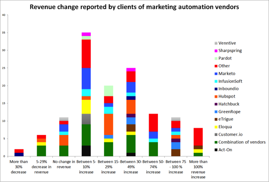 marketing-automation-revenue-returns