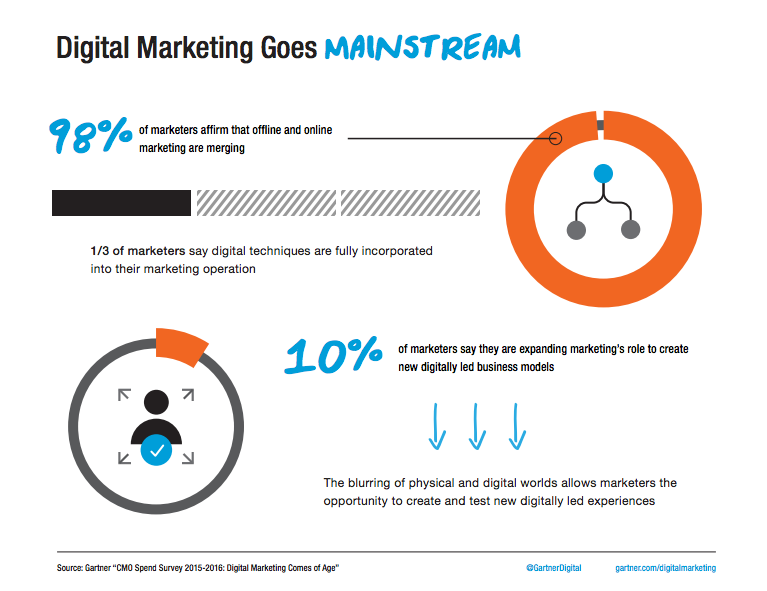 Gartner digital marketing survey
