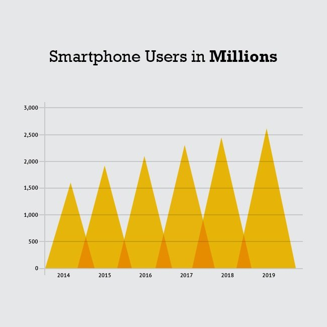 Smartphone users Stats