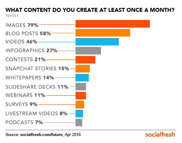 content-once-a-month-FOS-Social-Fresh