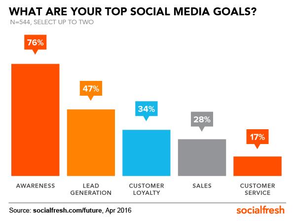 social-media-goals-FOS-Social-Fresh