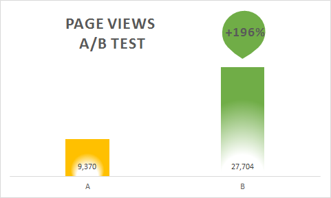 BrightInfo AB test data 1