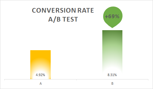 BrightInfo AB test data 2