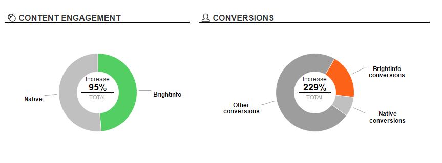 BrightInfo engagement data