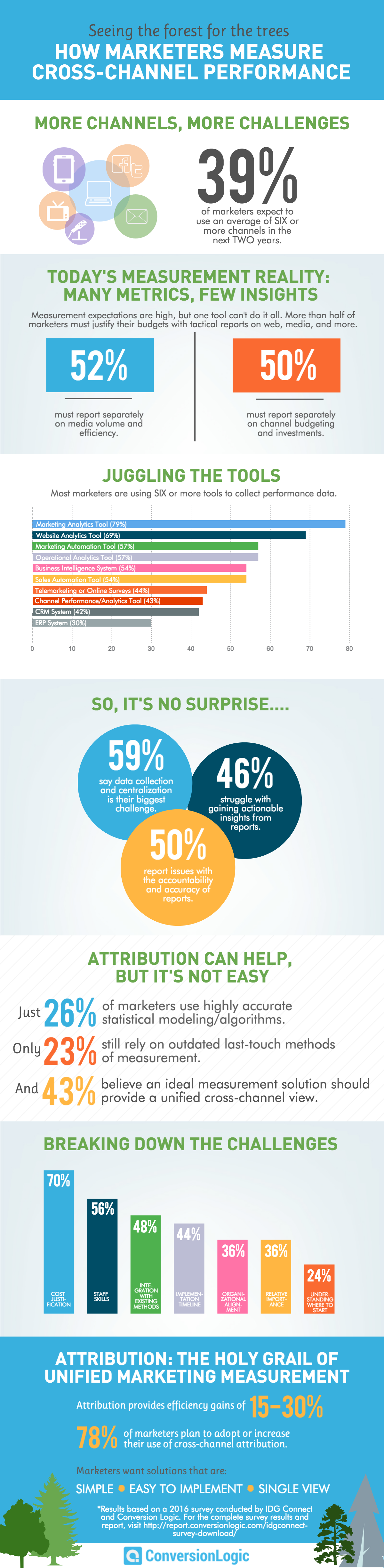 IDG survey infographic