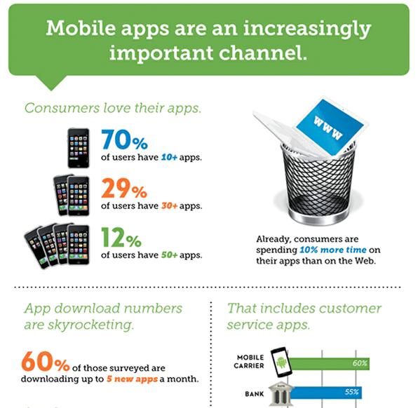 mobile ecommerce data
