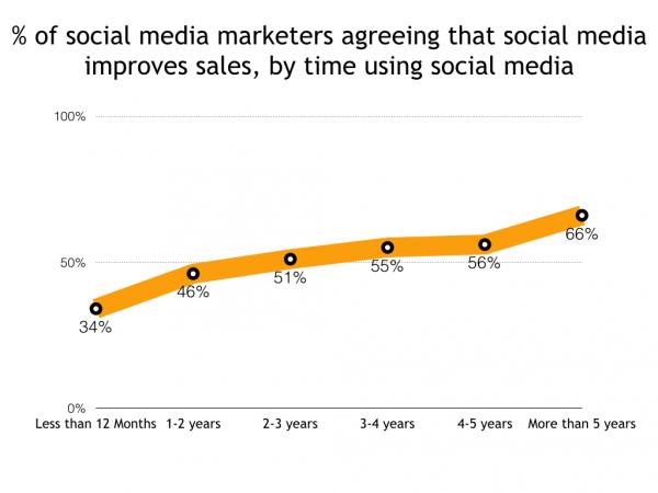 social media industry report.001