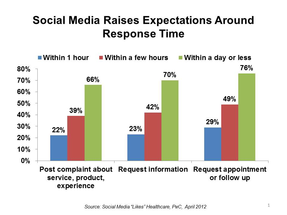 social media response time data