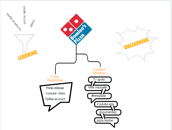 Dominos retroactive interference