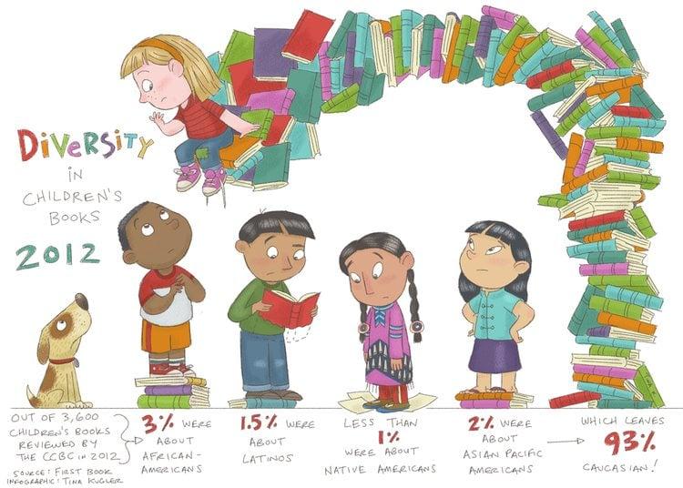 children's book data visualization