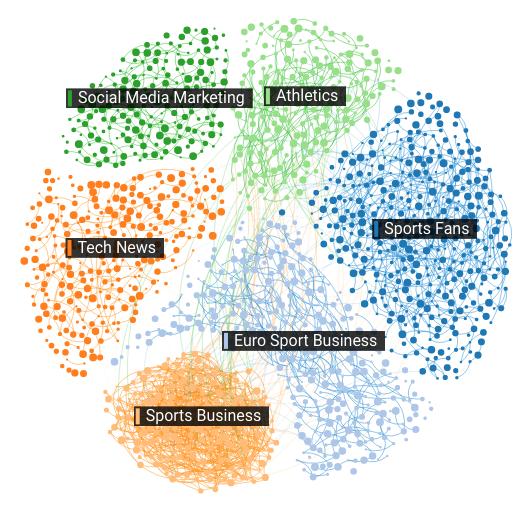 Affinio_SportsBiz_Audience_Visualization