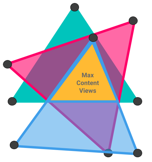Perceived Virality Triangles (1)