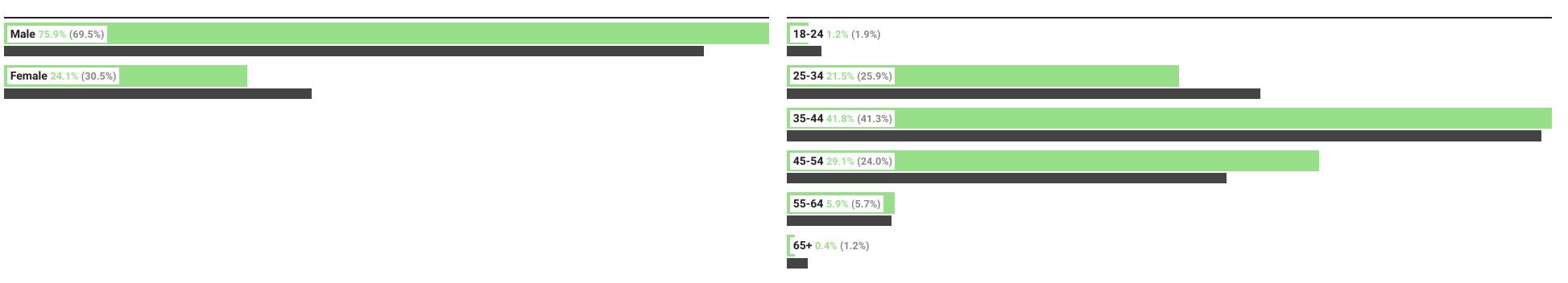 Demographics of CIOs