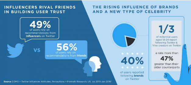 twitter-influencer-research