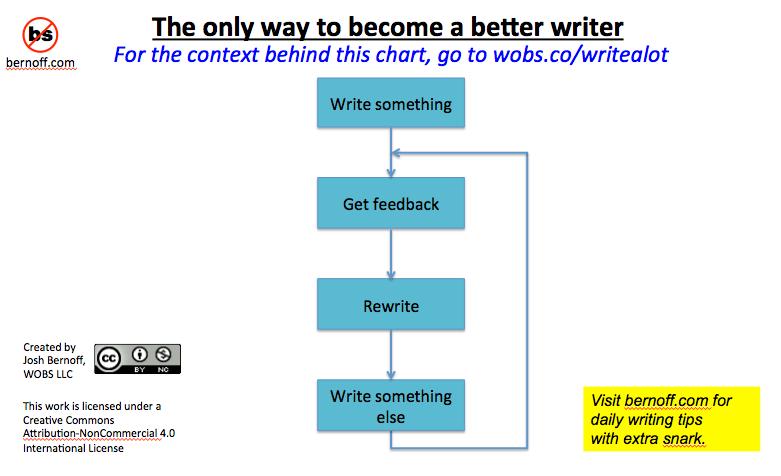 good-writing-habits