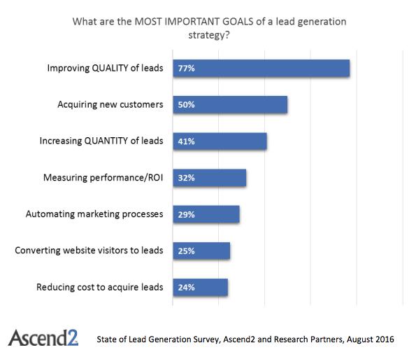 lead-generation-goals-2016