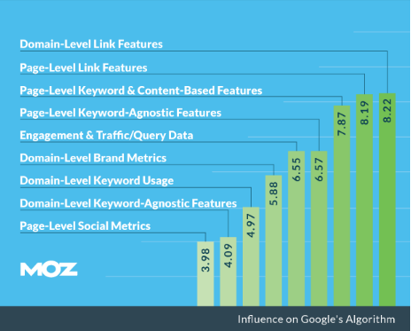 moz-research-on-google-ranking