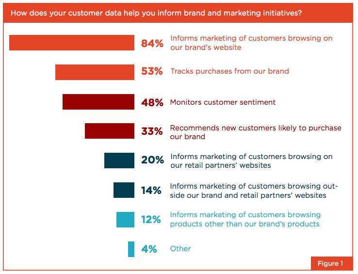 cmos-and-customer-data