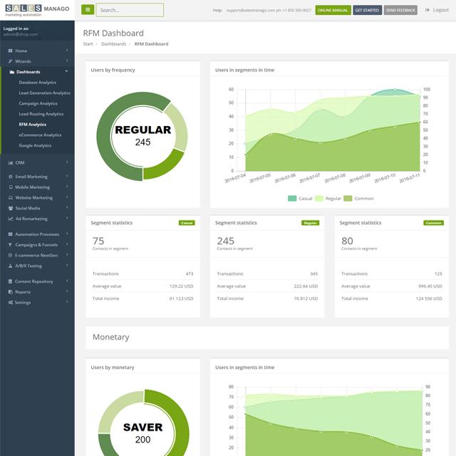cvm rfm customer data analysis