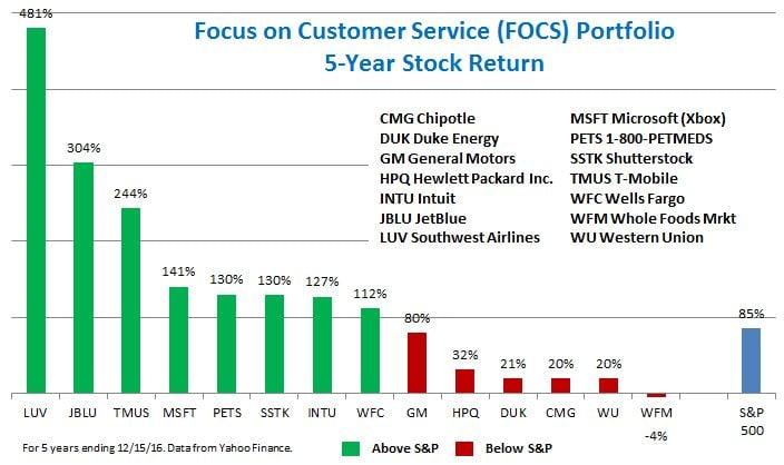 revised-focs-stocks-chart