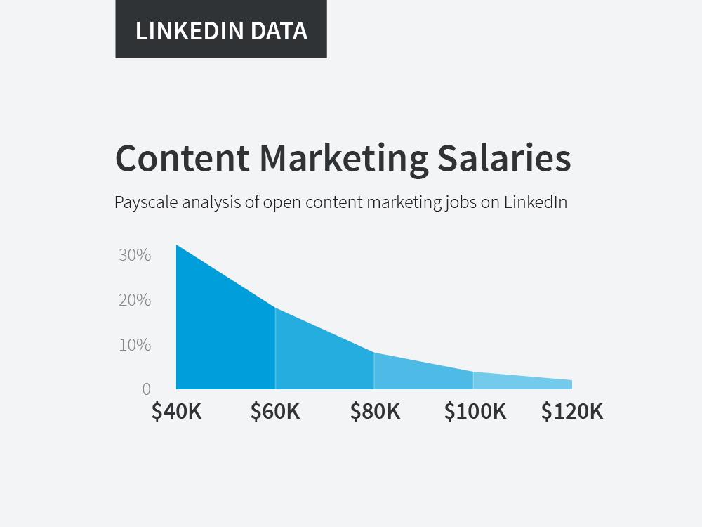 content-marketing-salaries