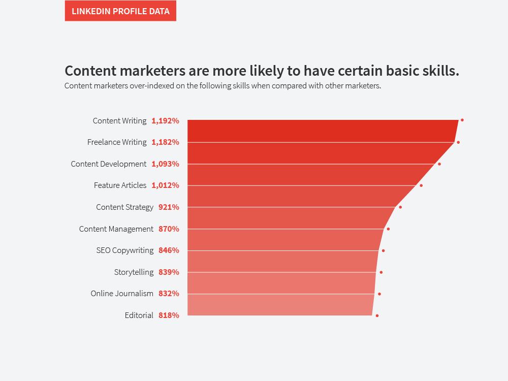 content-marketing-skills-2