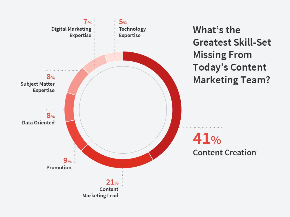 content-marketing-skills