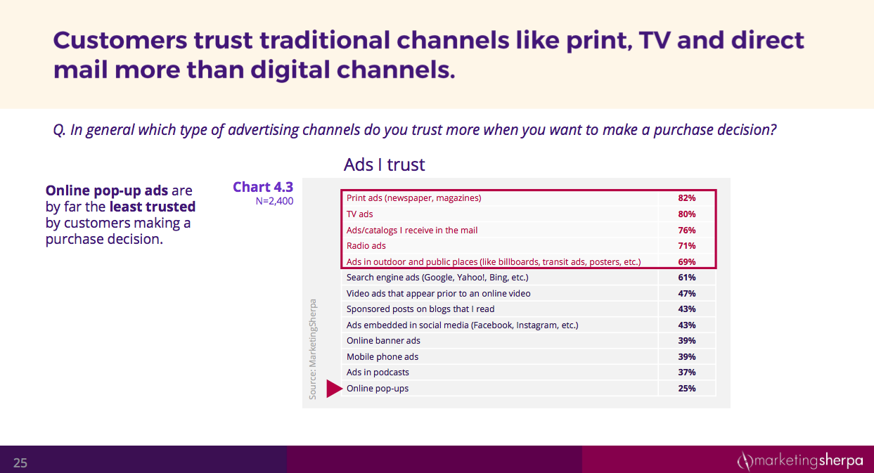 customer trust in marketing channels