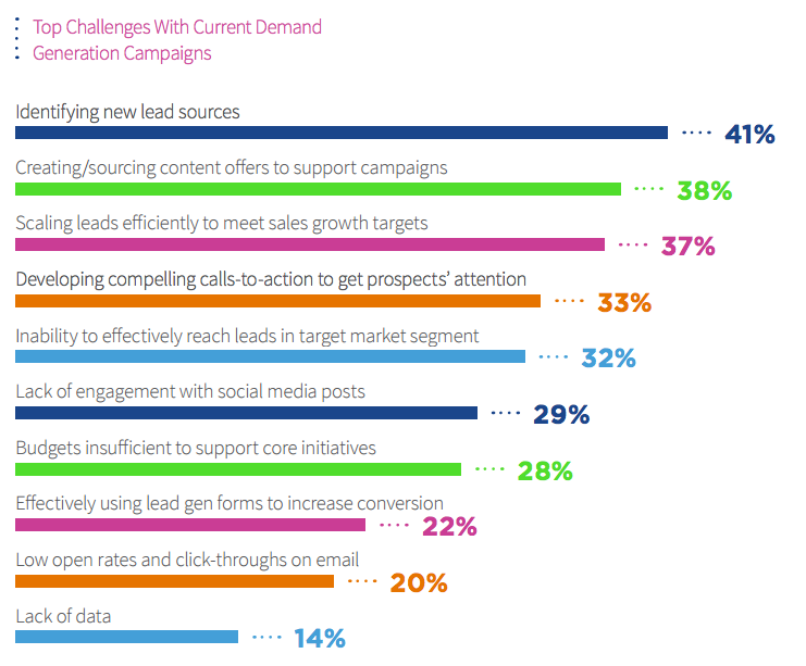 challenges with demand gen campaigns
