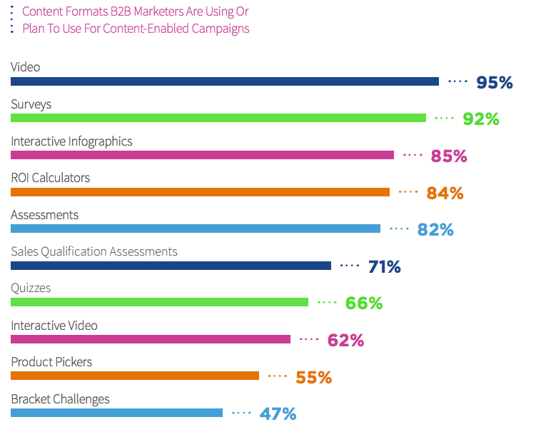 content formats used by b2b content-enabled campaigns